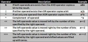operators description