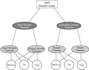 java streams
