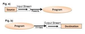 I/O streams