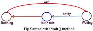 wait method