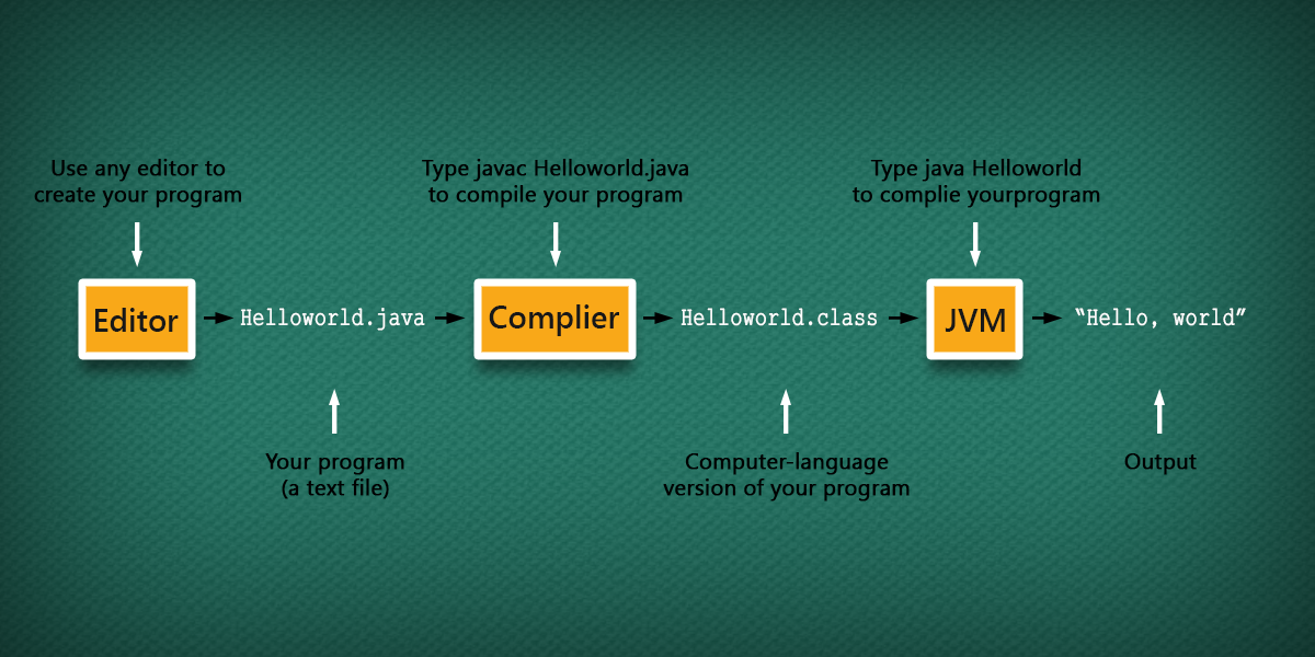 compiling process
