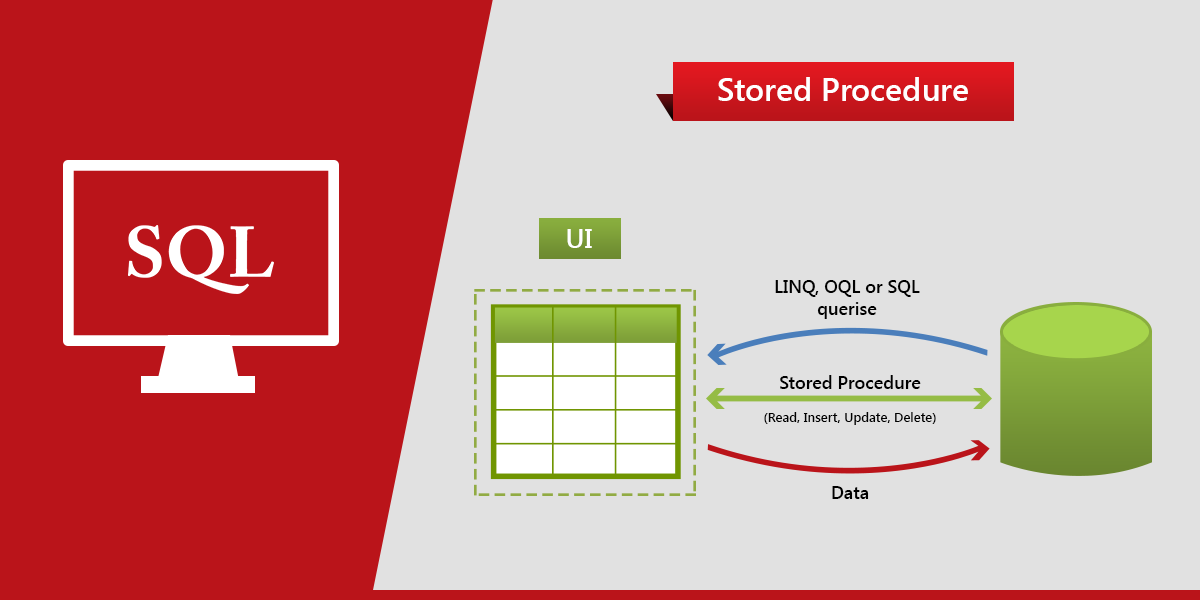 SQL Procedure Basic