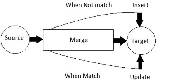 SQL –Merge Statement - Eduonix Blog