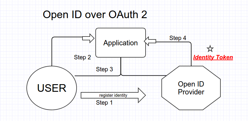 OpenID Connect builds on OAuth