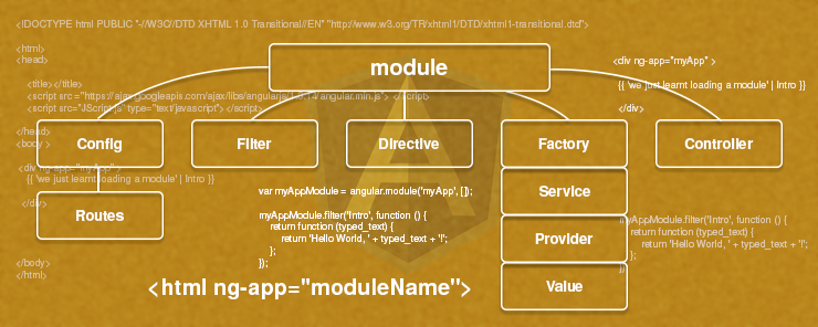 Angular JS-Module