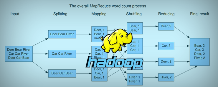 MapReduce Program In Detail