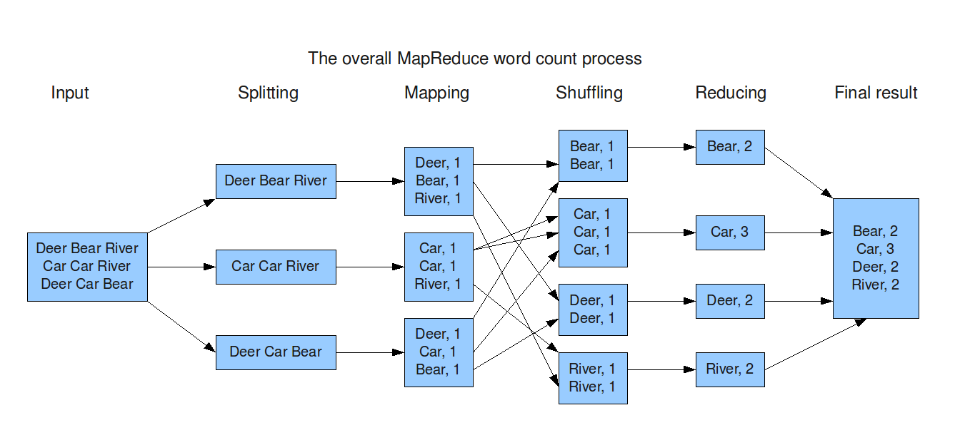 MapReduce workflow