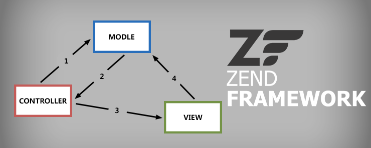 Views in Zend Framework