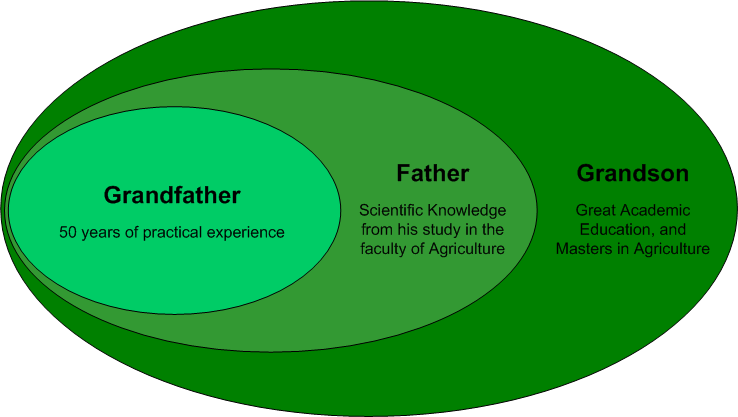 The Farmer example to illustrate the Inheritance concept