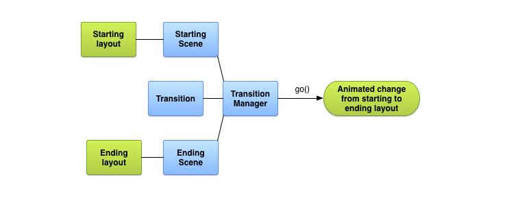 Transitions framework