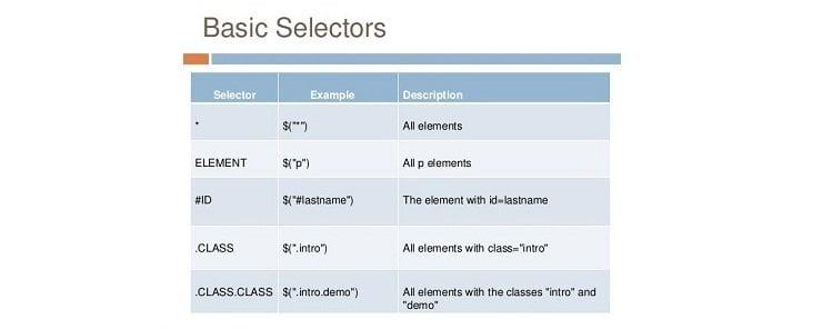 Basic Selectors
