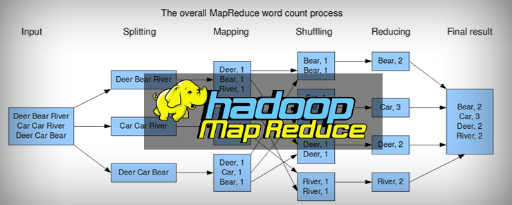 Efficiently making map reduce job to take new input splits even after the job has started