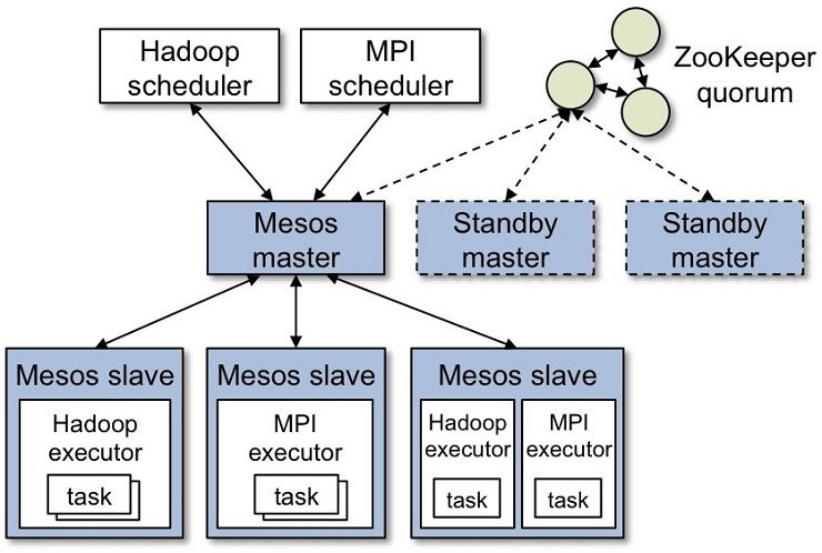 Benefits of Apache Mesos