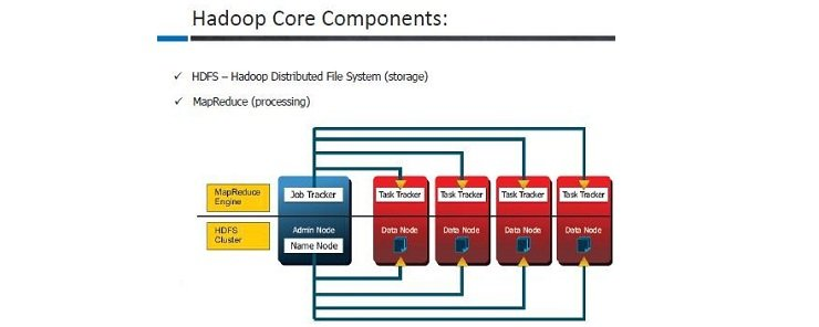 Deep Dive into Hadoop