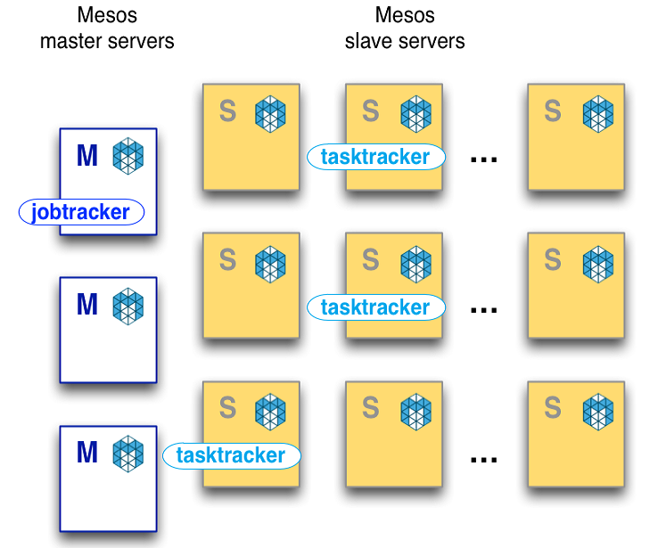 Launching an Apache Mesos Cluster