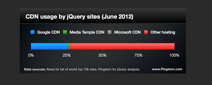 Load CDN-hosted jQuery