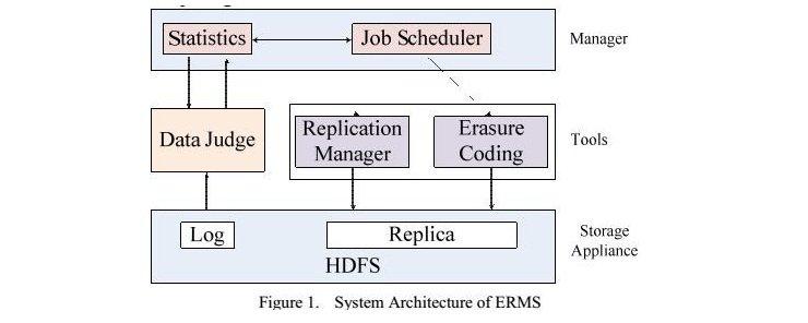System Architecture Details