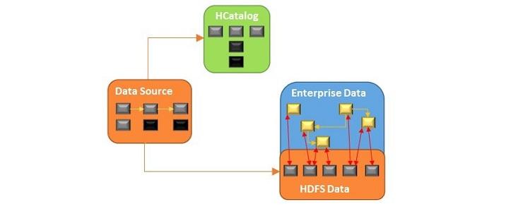 """Data Structure"" data model"