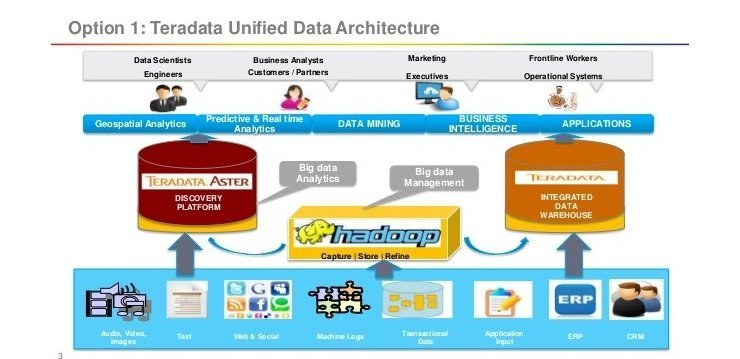 Hadoop for their business improvement