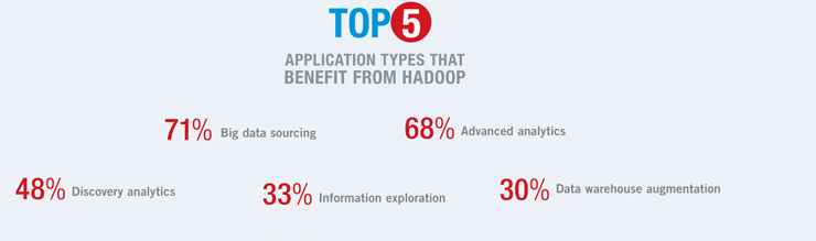hadoop applications