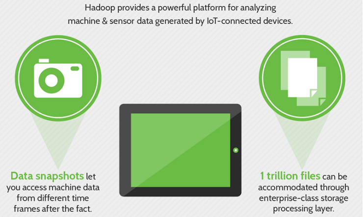 why Hadoop is considered as the best fit with IoT