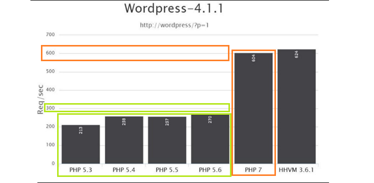 PHP 7 runs on WordPress 4.1.1