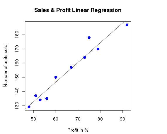 Plotting the profit chart