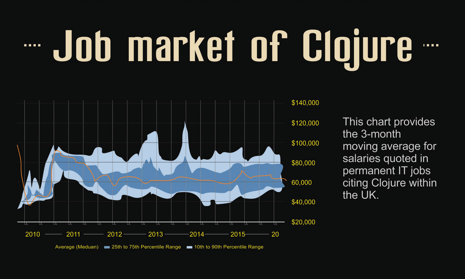 Job Market of Clojure