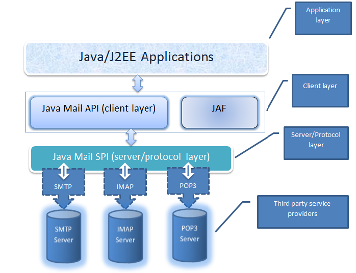 Learn How to use Java Mail API to send and receive emails