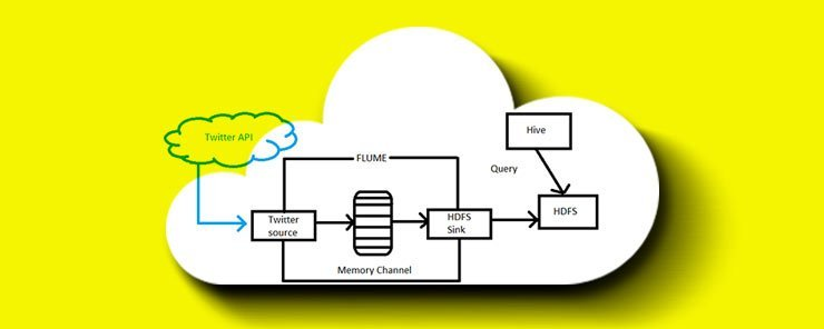 Learn How to Query, Summarize and Analyze Data using Apache Hive