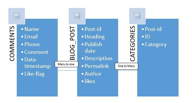 diagrammatic-representation-of-rdbms