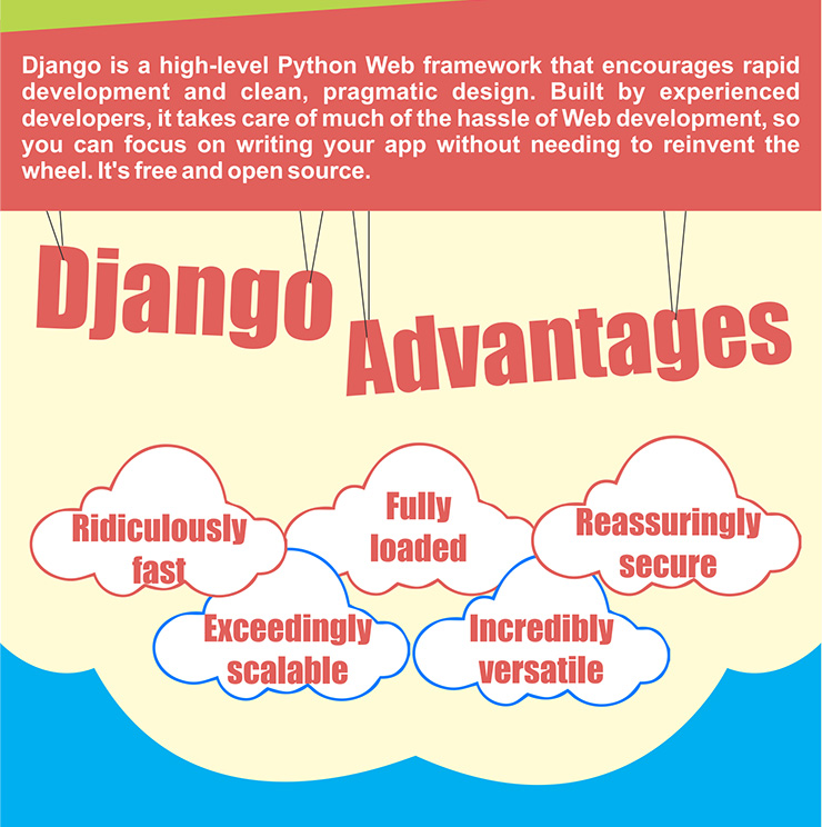 Advantages of Django
