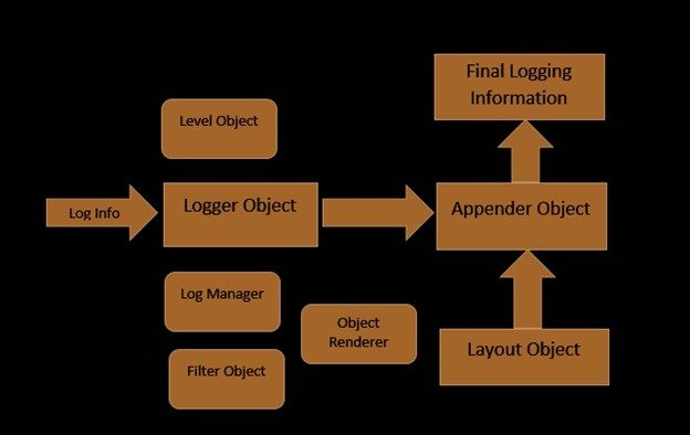 Learn about the Architecture of log4j framework
