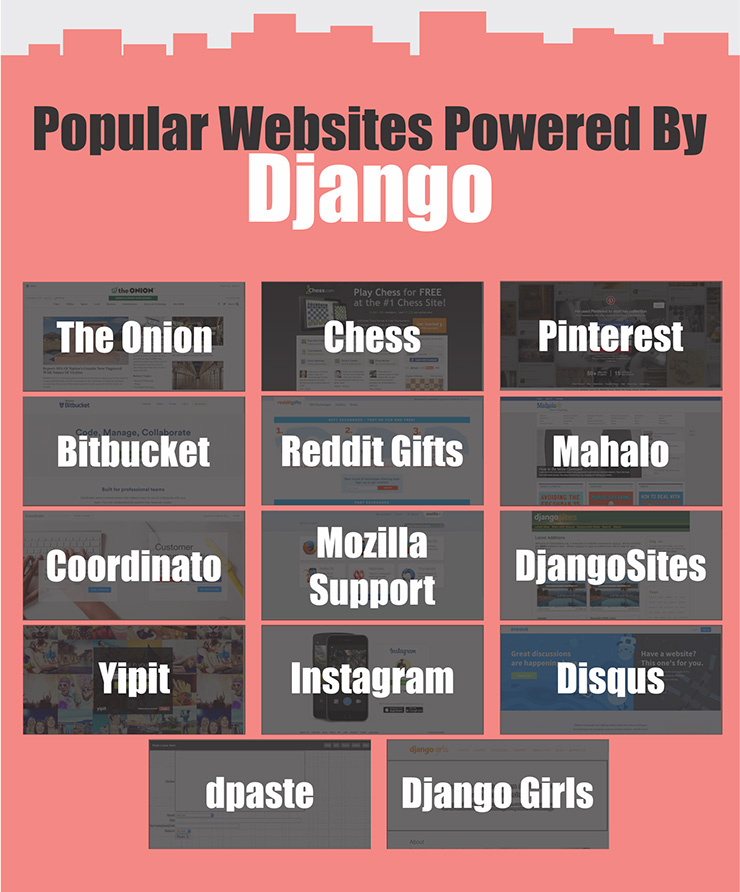 Popular Websites Powered by Django