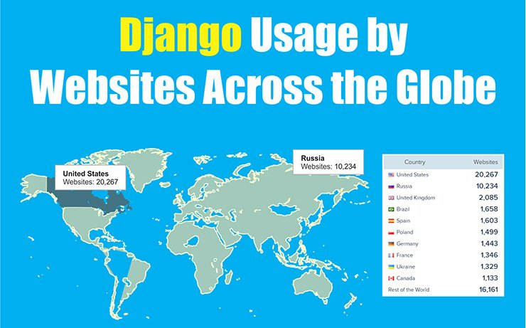Usage of Django