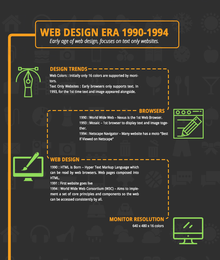 Web Design Era 1990 - 1994