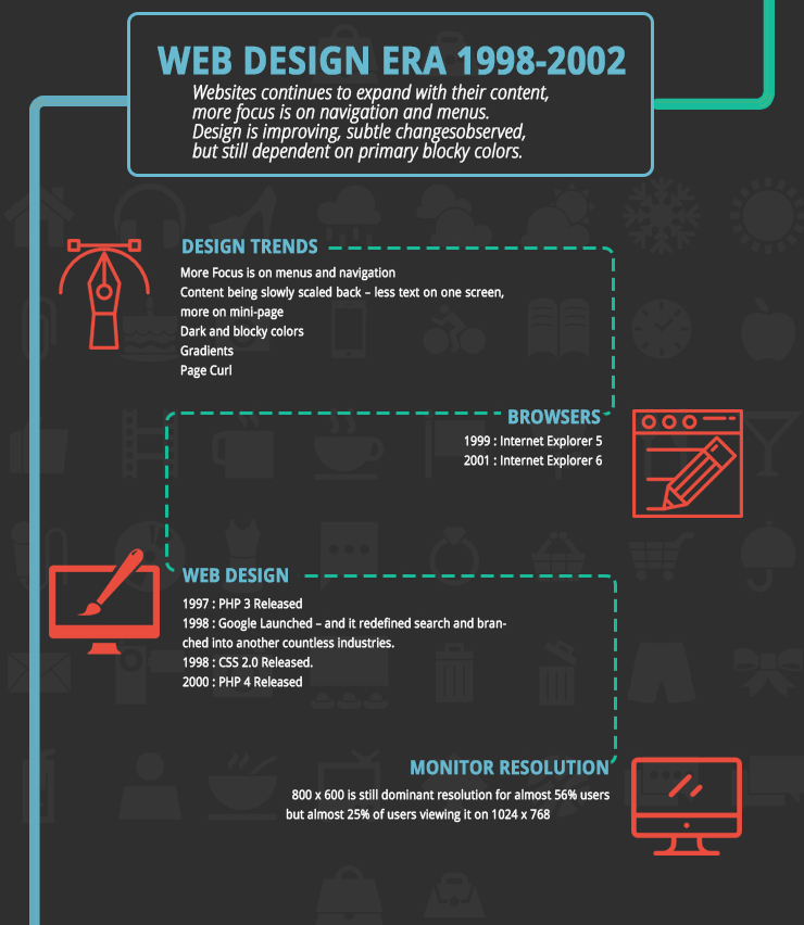 Web Design Era 1998 - 2002
