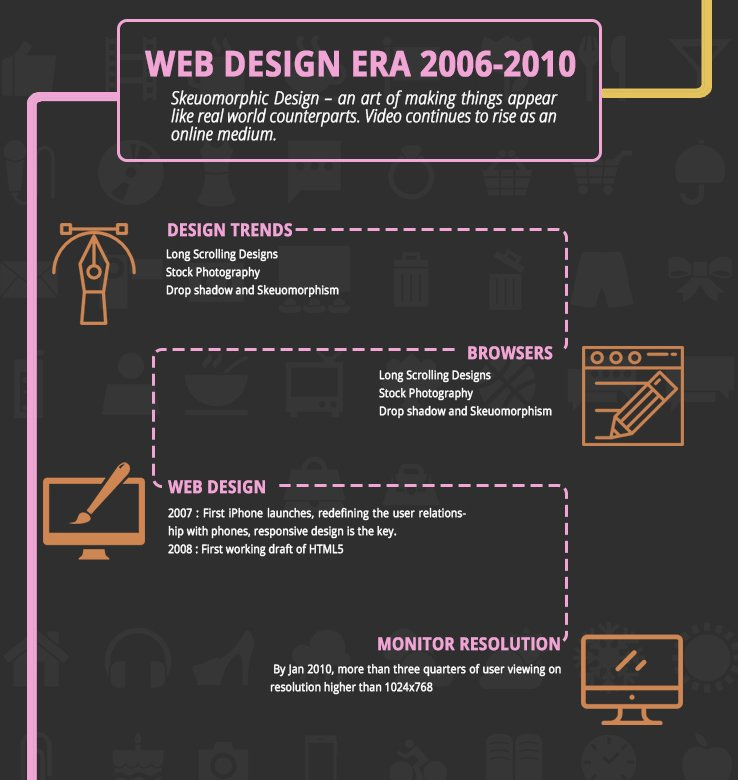 Web Design Era 2006 - 2010