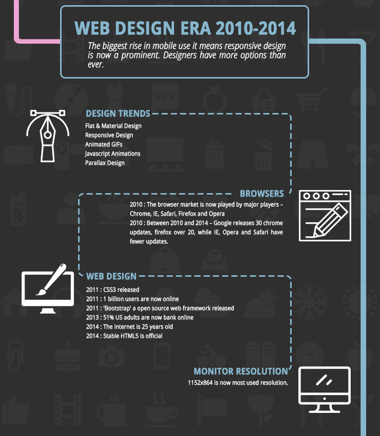 Web Design Era 2010 - 2014