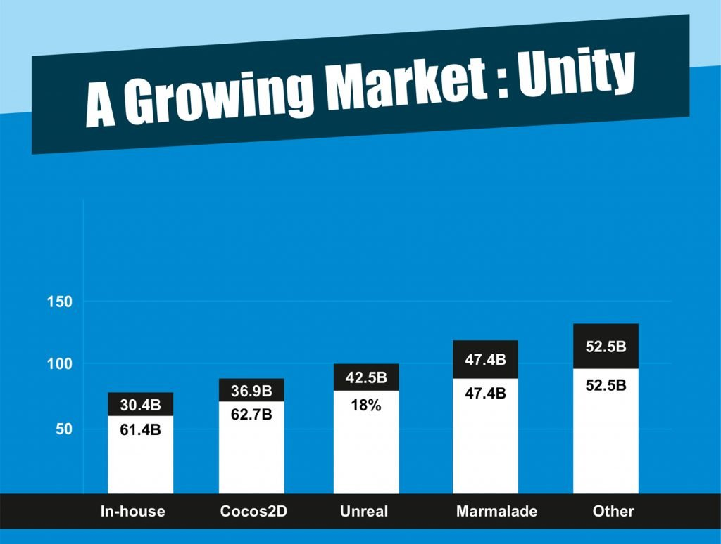 A Growing Market - Unity