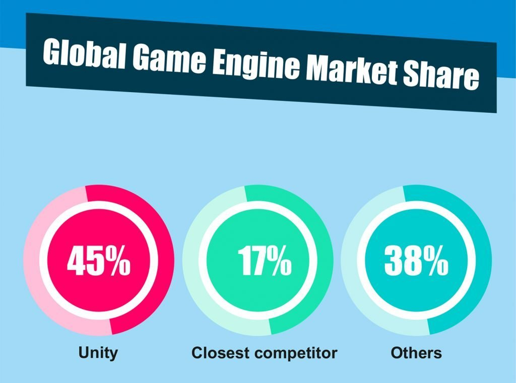 Global Game Engine