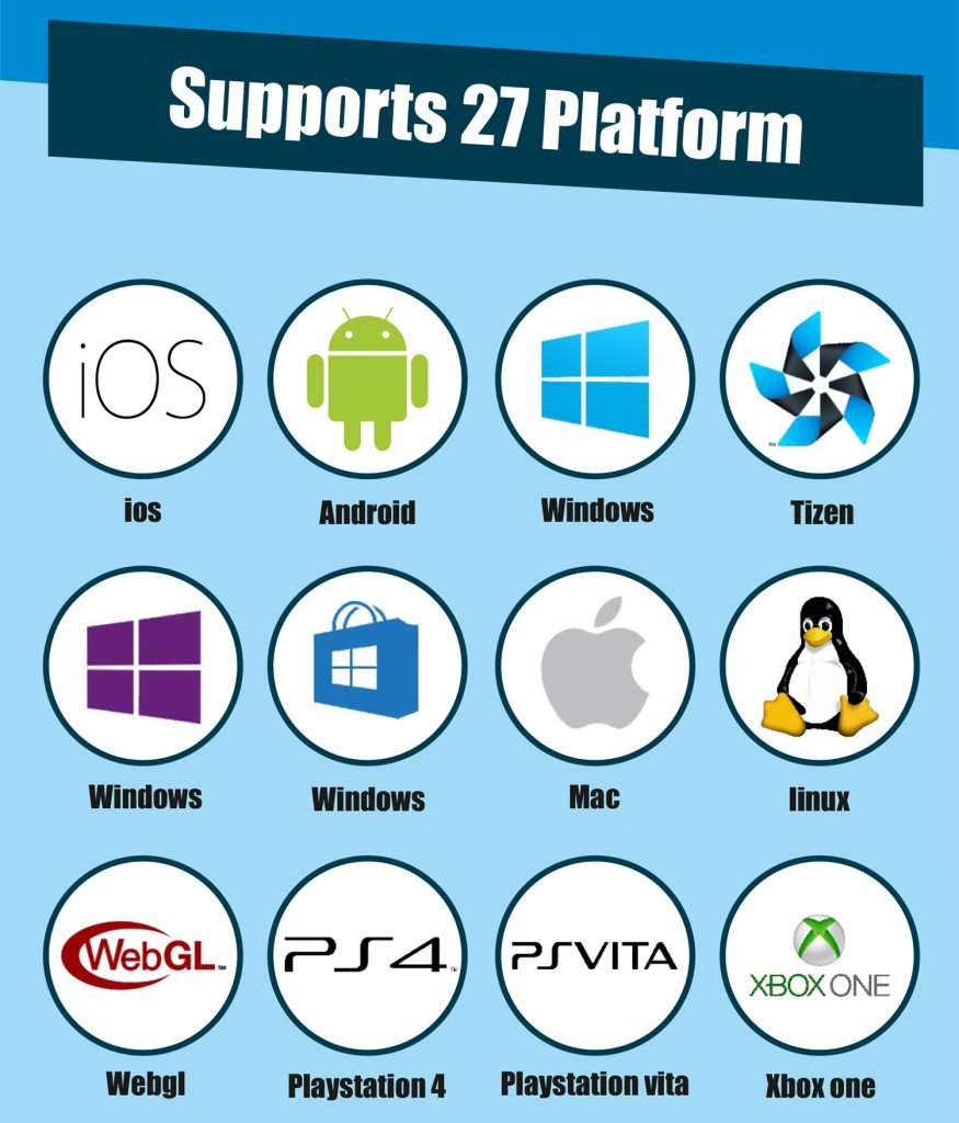 Unity Supports Platform