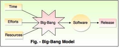 Big-Bang Model