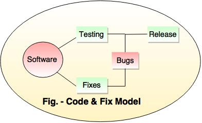 Code and Fix Model