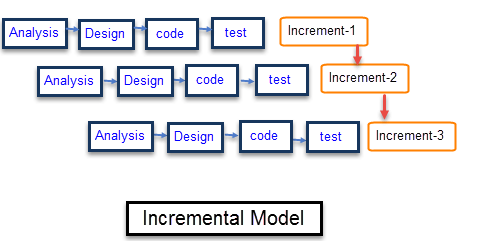 Incremental Model