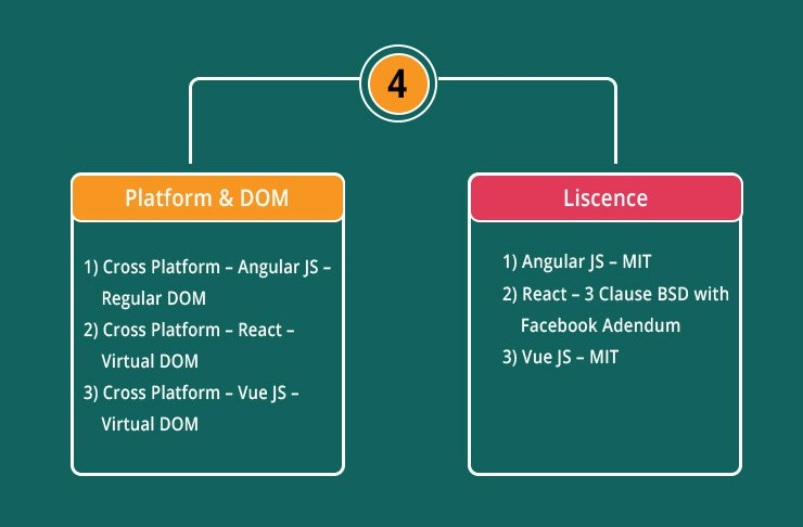 Platform & DOM for Angular vs React vs Vue