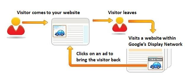 How to Setup Remarketing