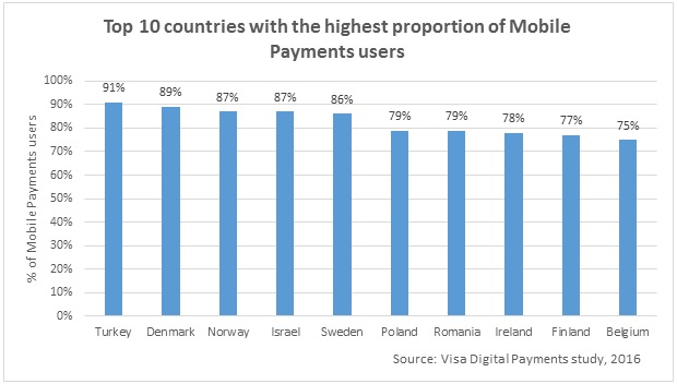 Indicating Mobile Payment Graph