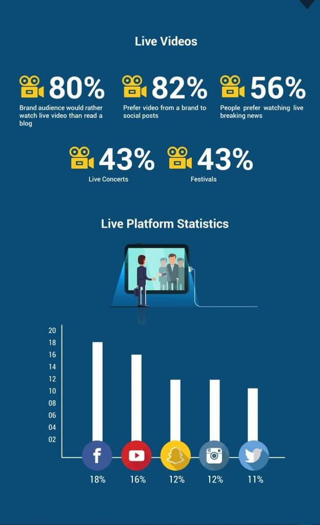 Live Platform Statistics