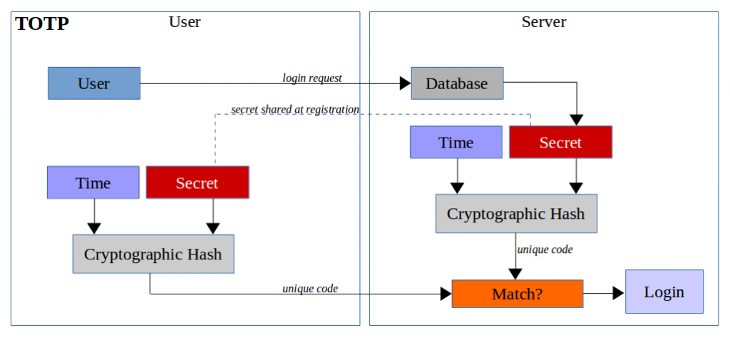 Time-based OTP algorithm